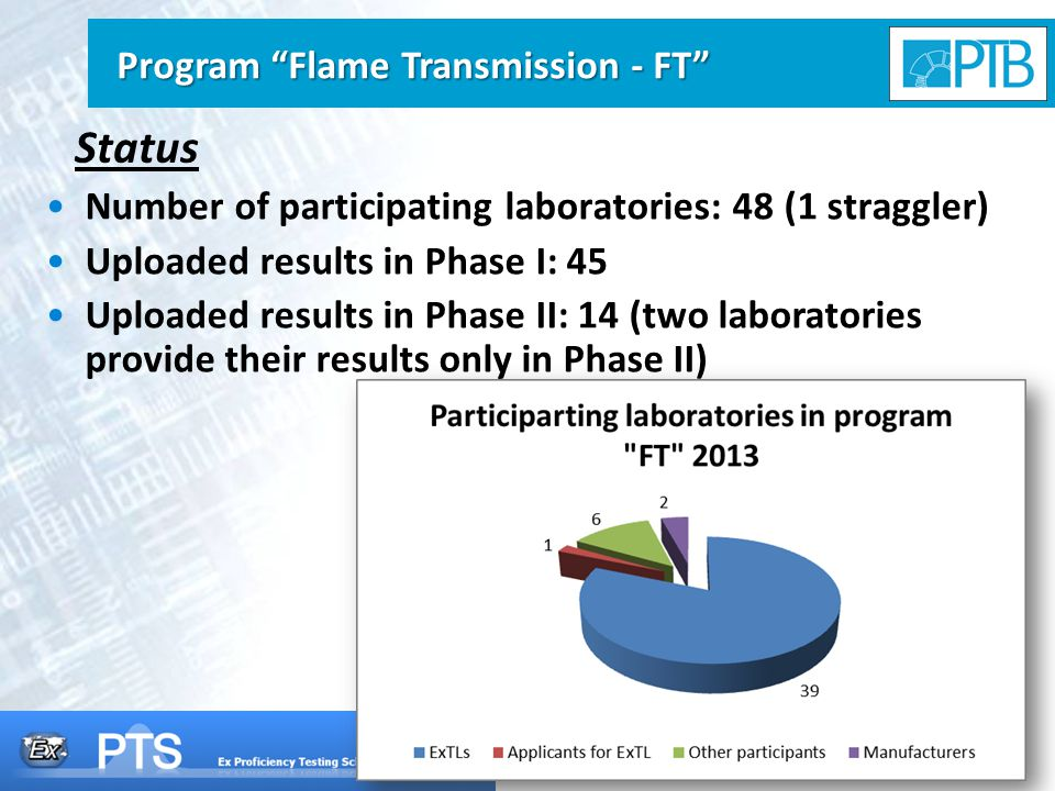 7 Status Number of participating laboratories: 48 (1 straggler) Uploaded results in Phase I: 45 Uploaded results in Phase II: 14 (two laboratories provide their results only in Phase II) Program Flame Transmission - FT