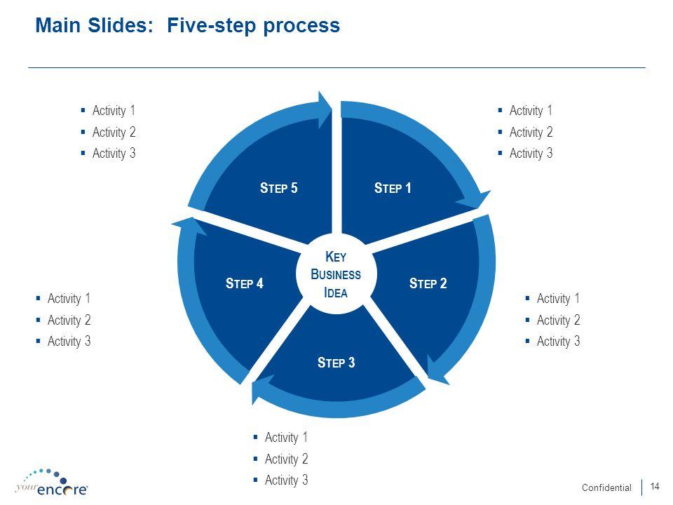 14 Confidential Main Slides: Five-step process  Activity 1  Activity 2  Activity 3  Activity 1  Activity 2  Activity 3  Activity 1  Activity 2  Activity 3  Activity 1  Activity 2  Activity 3  Activity 1  Activity 2  Activity 3 S TEP 1 S TEP 2 S TEP 3 S TEP 4 S TEP 5 K EY B USINESS I DEA