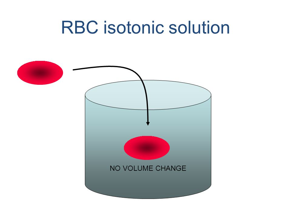 RBC isotonic solution NO VOLUME CHANGE