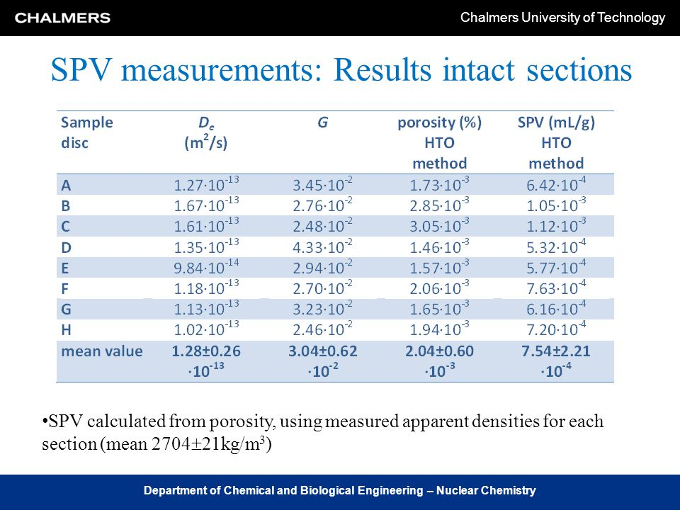 Chalmers University of Technology Department of Chemical and Biological Engineering – Nuclear Chemistry SPV measurements: Results intact sections SPV calculated from porosity, using measured apparent densities for each section (mean 2704  21kg/m 3 )