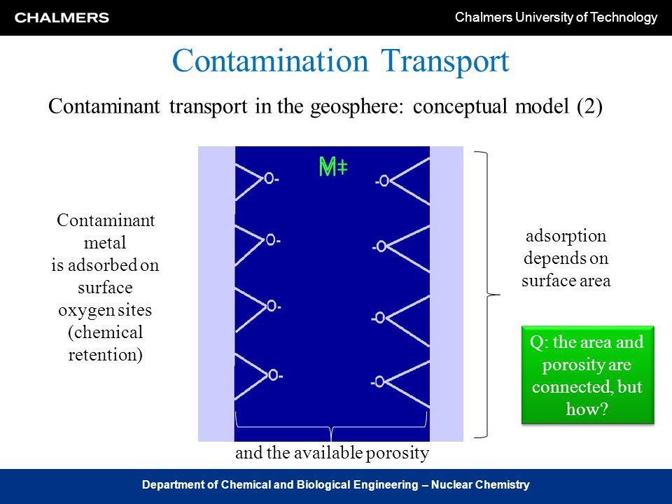 Chalmers University of Technology Department of Chemical and Biological Engineering – Nuclear Chemistry Contamination Transport Contaminant transport in the geosphere: conceptual model (2) Industrial sites M+ Contaminant metal is adsorbed on surface oxygen sites (chemical retention) adsorption depends on surface area and the available porosity Q: the area and porosity are connected, but how