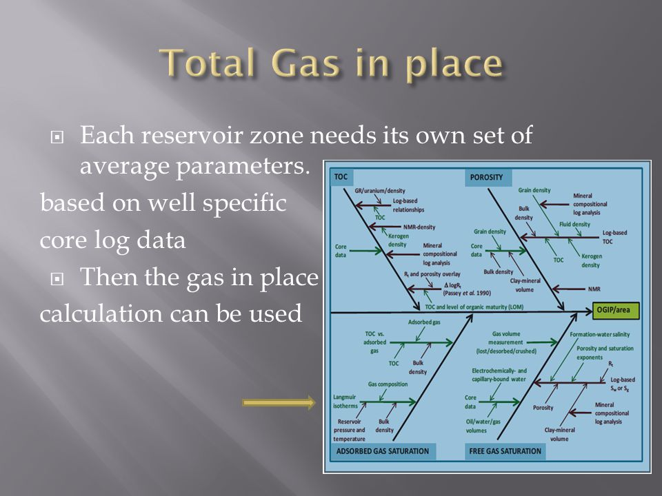  Each reservoir zone needs its own set of average parameters. based on well specific core log data  Then the gas in place calculation can be used