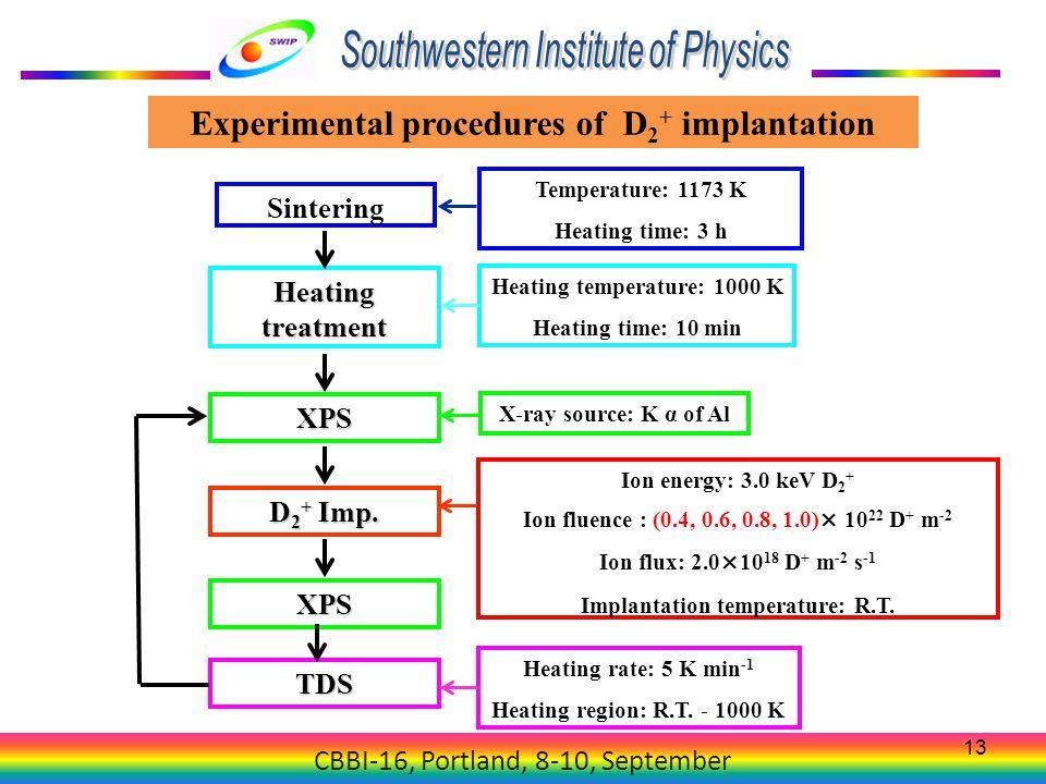 CBBI-16, Portland, 8-10, September 13 Experimental procedures of D 2 + implantation TDS Heating rate: 5 K min -1 Heating region: R.T. - 1000 K Heating