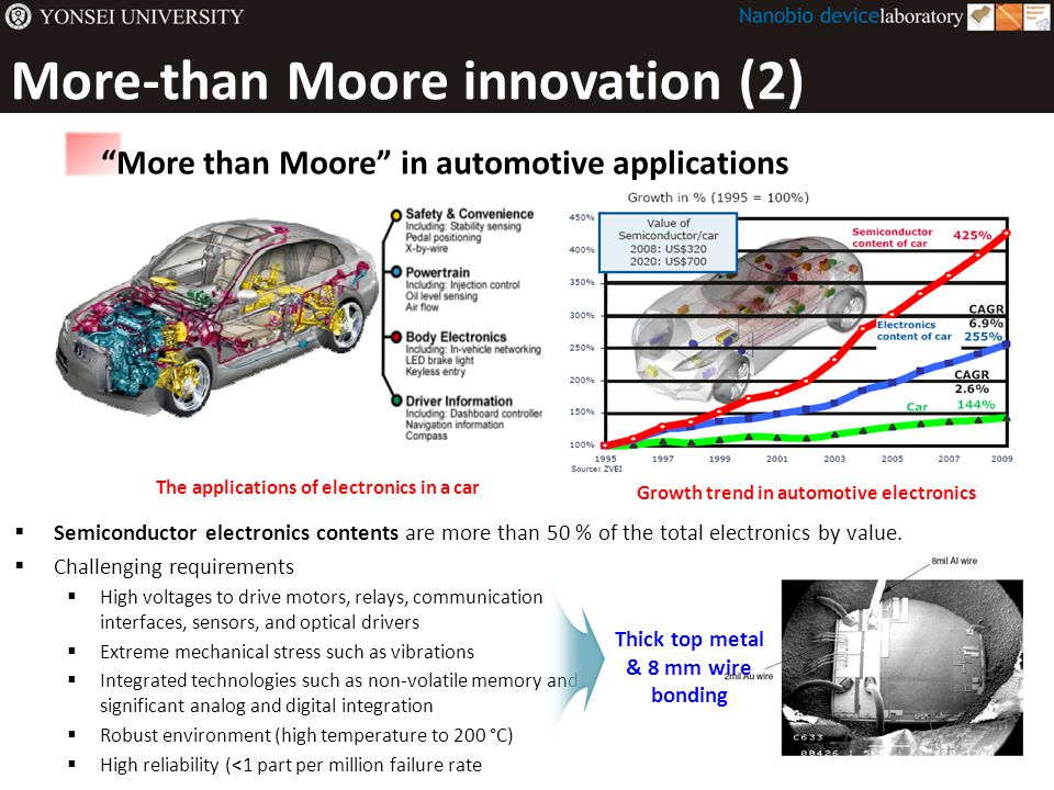 More-than Moore innovation (2)  Semiconductor electronics contents are more than 50 % of the total electronics by value.