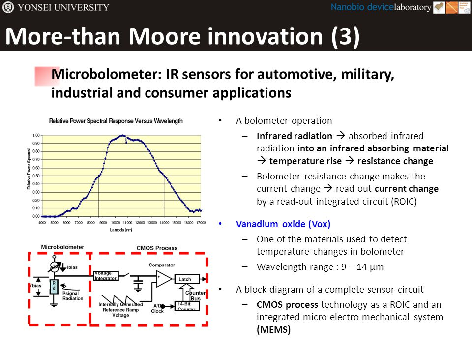 More-than Moore innovation (3) A bolometer operation – Infrared radiation  absorbed infrared radiation into an infrared absorbing material  temperat