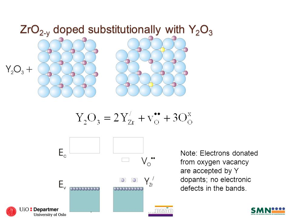 ZrO 2-y doped substitutionally with Y 2 O 3 Note: Electrons donated from oxygen vacancy are accepted by Y dopants; no electronic defects in the bands.