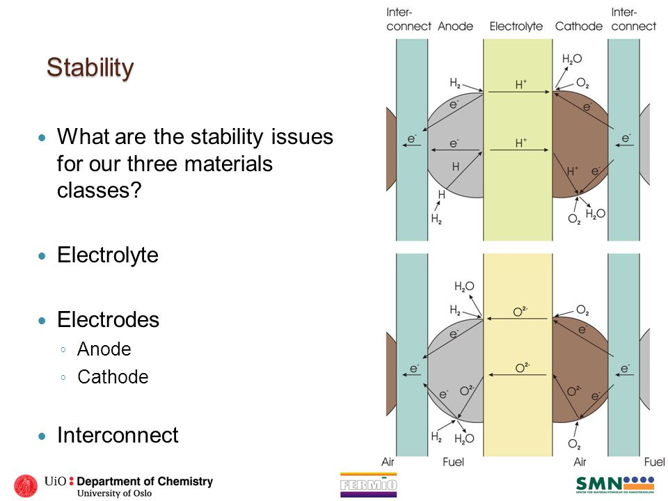 Stability What are the stability issues for our three materials classes? Electrolyte Electrodes ◦ Anode ◦ Cathode Interconnect