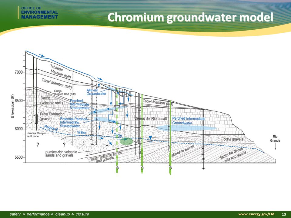 www.energy.gov/EM 13 Chromium groundwater model