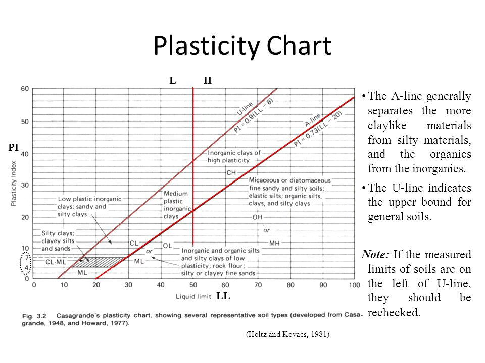 Plasticity Chart (Holtz and Kovacs, 1981) LL PI HL The A-line generally separates the more claylike materials from silty materials, and the organics from the inorganics.