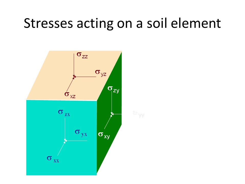 Stresses acting on a soil element x y z z x