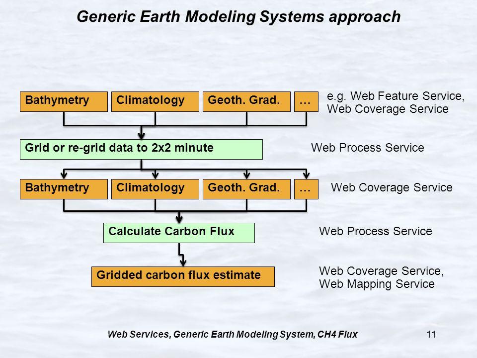 Web Services, Generic Earth Modeling System, CH4 Flux11 Generic Earth Modeling Systems approach Gridded carbon flux estimate Calculate Carbon Flux Bat