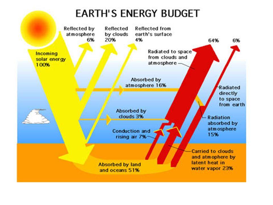 V.Climate Classification VIDVID A.