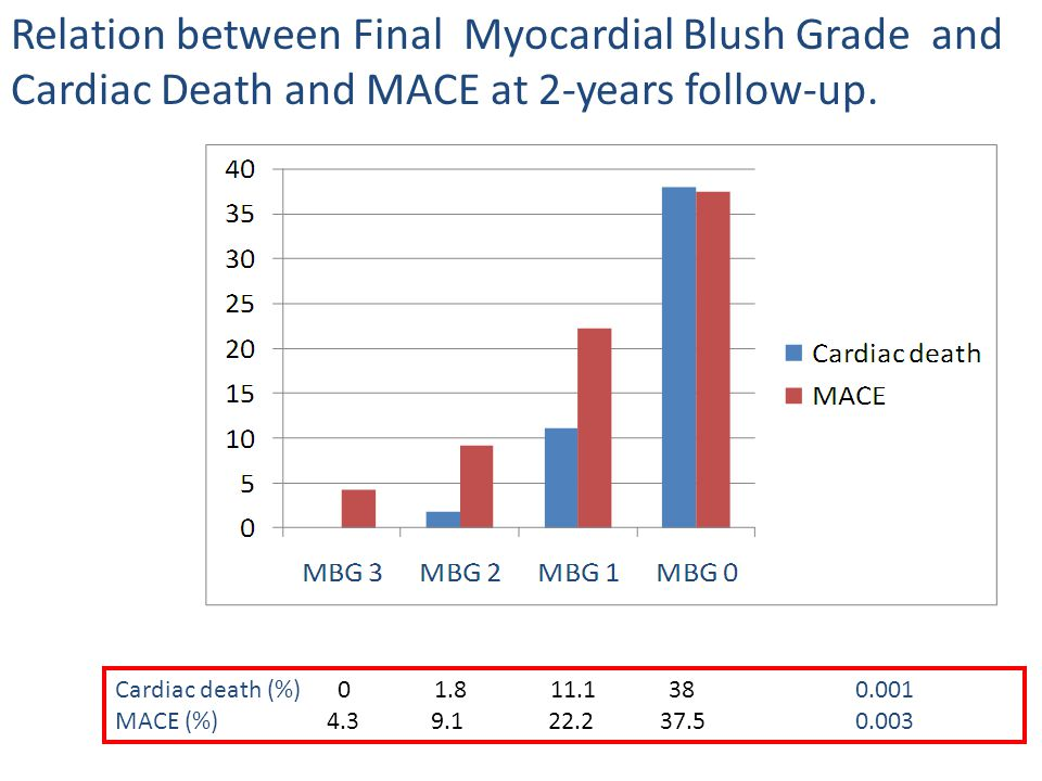 Relation between Final Myocardial Blush Grade and Cardiac Death and MACE at 2-years follow-up.