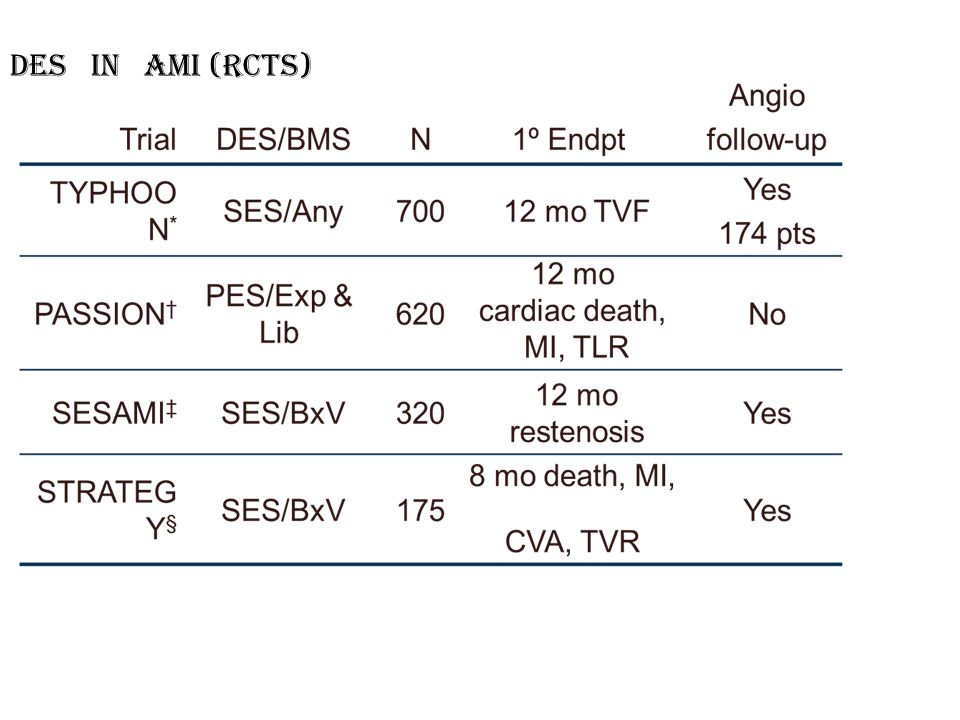 DES in AMI (RCTs)