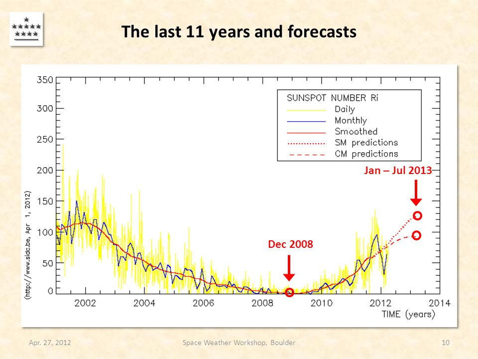 The last 11 years and forecasts Apr. 27, 2012Space Weather Workshop, Boulder10 Dec 2008 Jan – Jul 2013