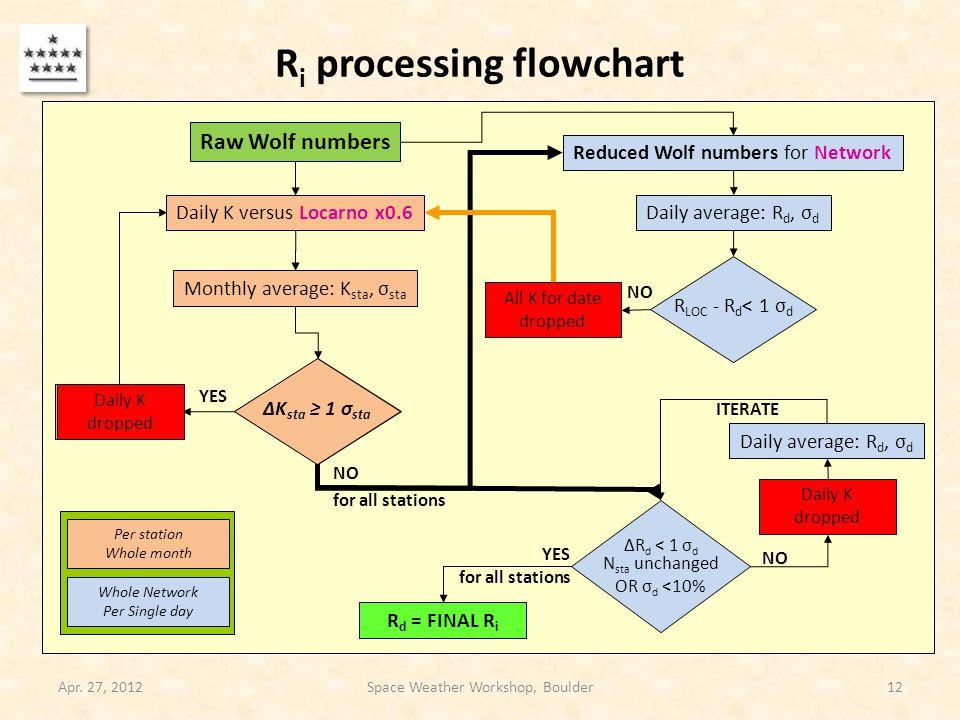 R i processing flowchart Apr. 27, 2012Space Weather Workshop, Boulder12 Daily K versus Locarno x0.6 Monthly average: K sta, σ sta Daily average: R d,