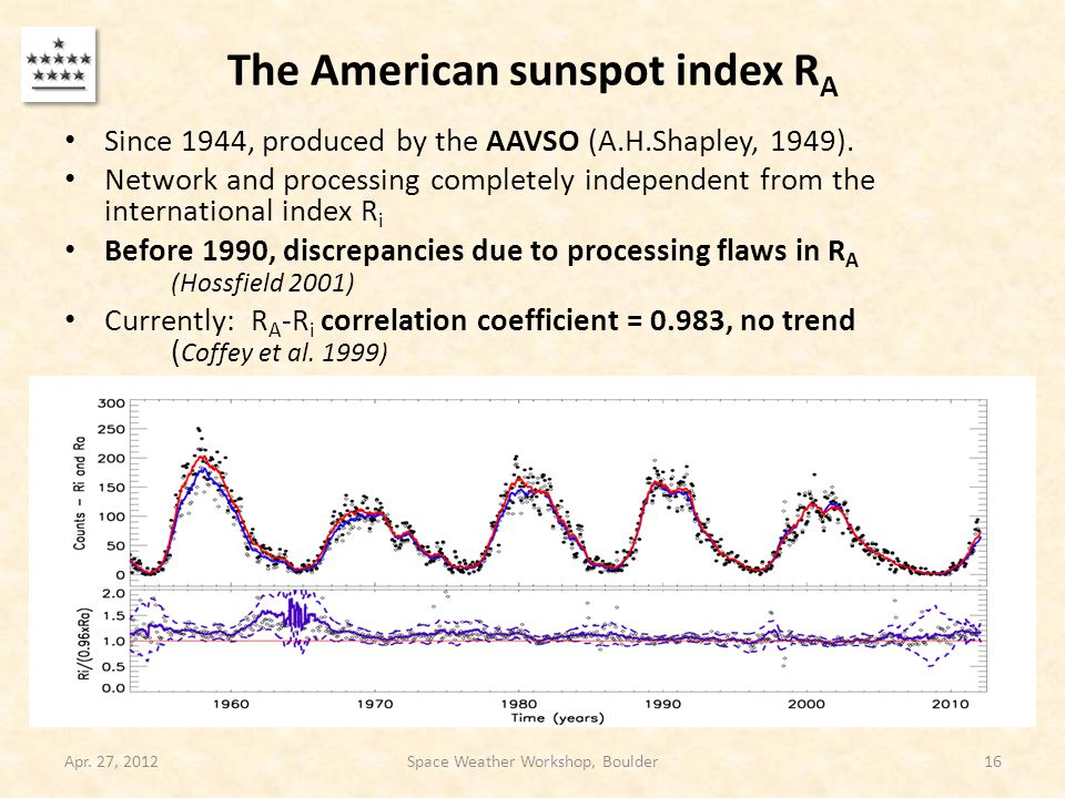 The American sunspot index R A Since 1944, produced by the AAVSO (A.H.Shapley, 1949).