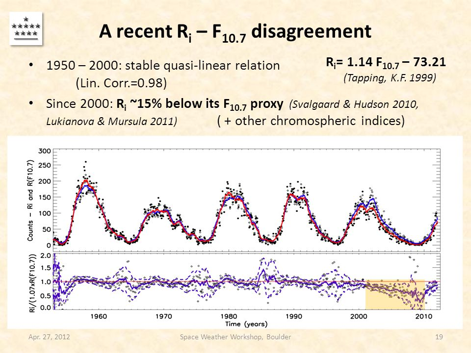 A recent R i – F 10.7 disagreement 1950 – 2000: stable quasi-linear relation (Lin. Corr.=0.98) Since 2000: R i ~15% below its F 10.7 proxy (Svalgaard