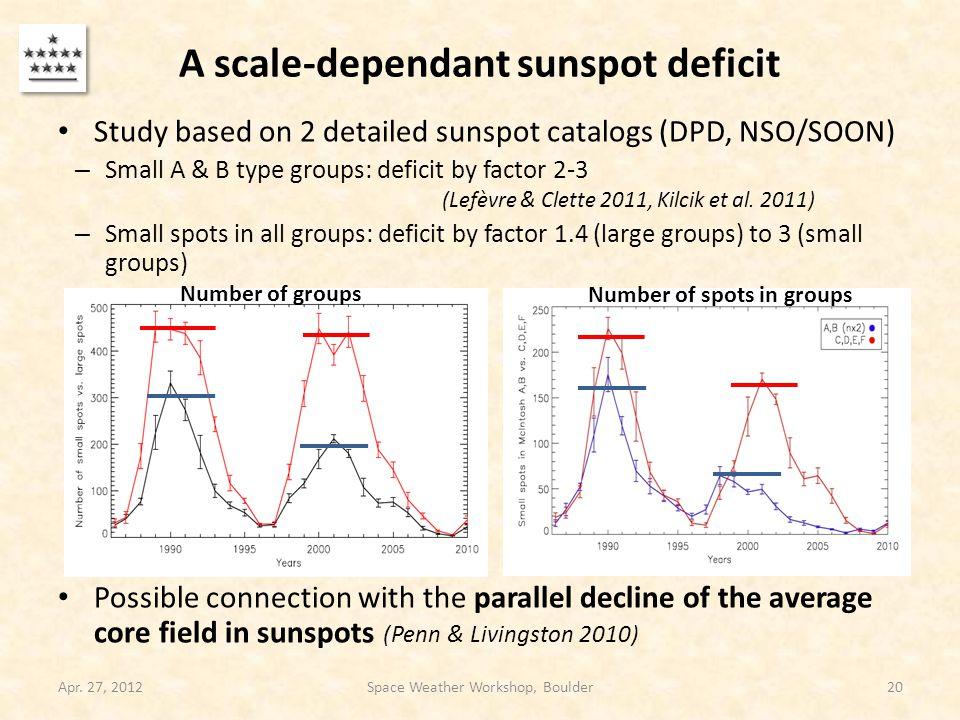 A scale-dependant sunspot deficit Study based on 2 detailed sunspot catalogs (DPD, NSO/SOON) – Small A & B type groups: deficit by factor 2-3 (Lefèvre & Clette 2011, Kilcik et al.