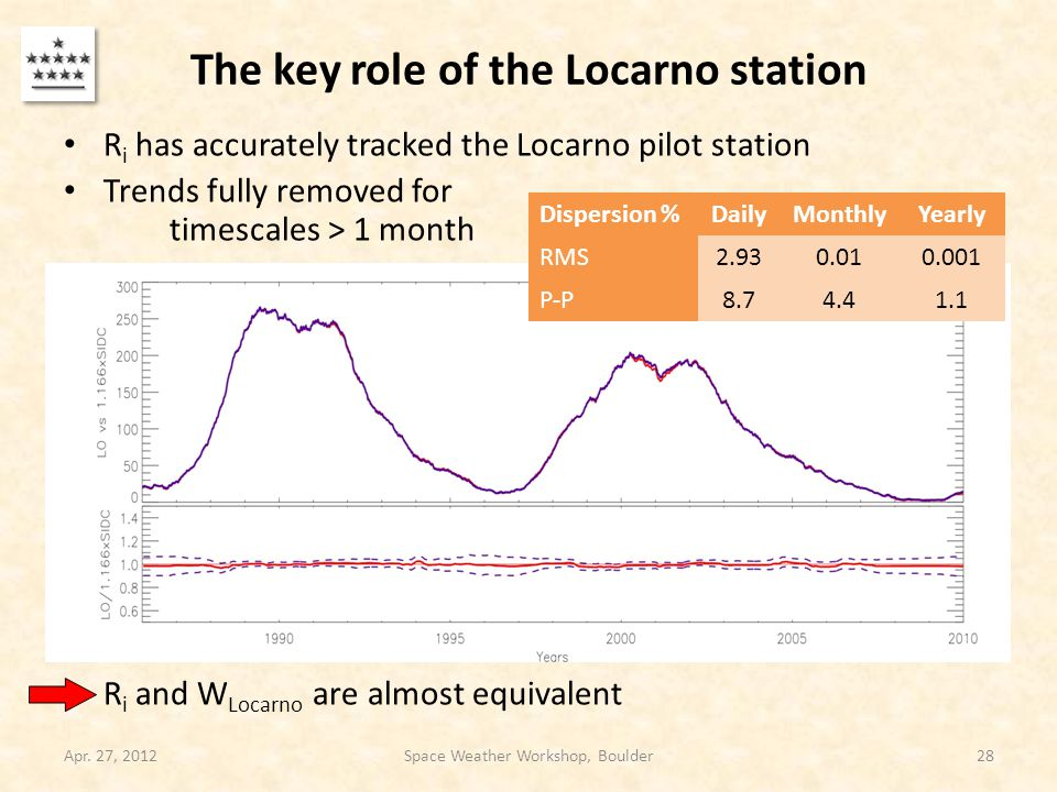 The key role of the Locarno station R i has accurately tracked the Locarno pilot station Trends fully removed for timescales > 1 month R i and W Locarno are almost equivalent Apr.