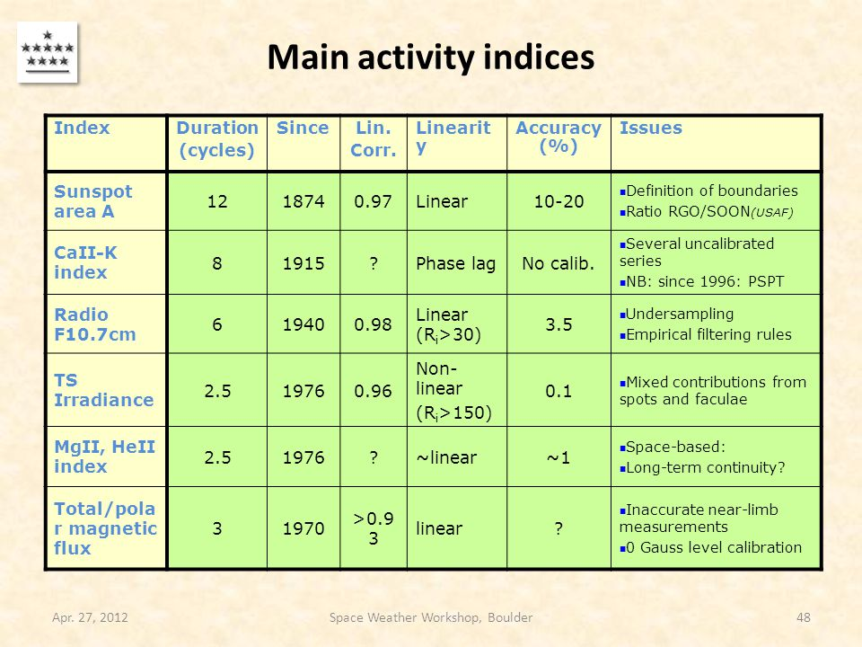 Main activity indices aaa Apr. 27, 2012Space Weather Workshop, Boulder48 IndexDuration (cycles) SinceLin. Corr. Linearit y Accuracy (%) Issues Sunspot