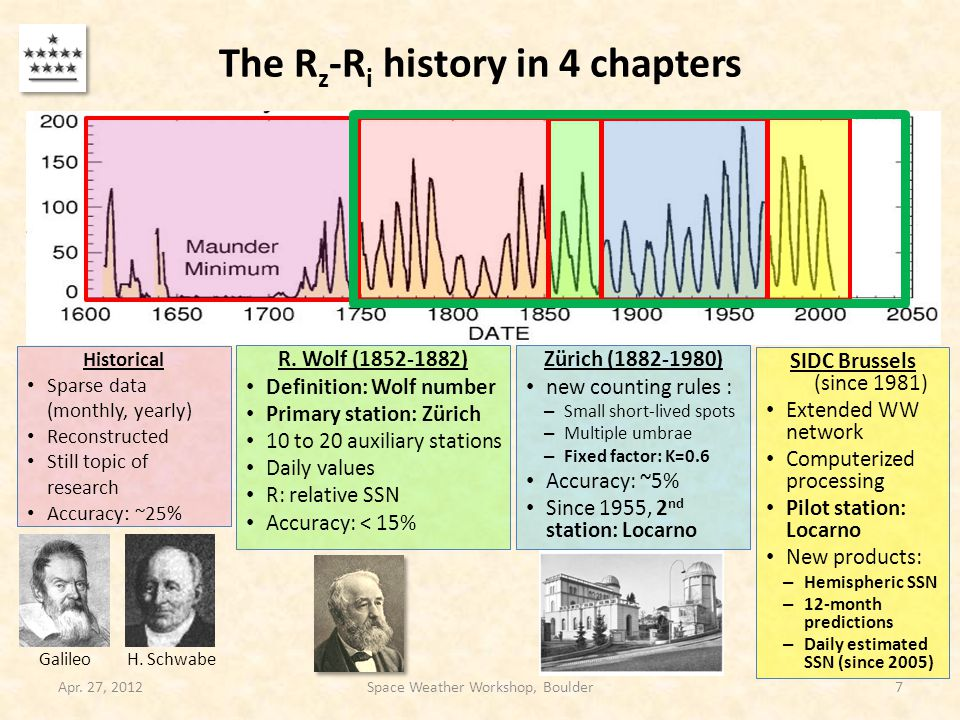 The R z -R i history in 4 chapters Apr.