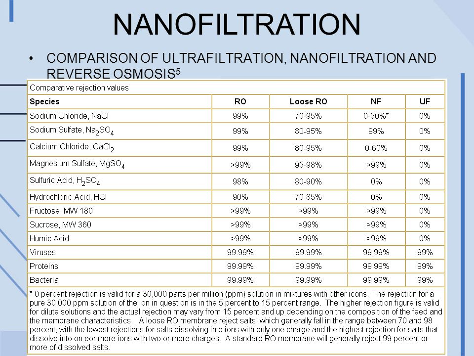 NANOFILTRATION COMPARISON OF ULTRAFILTRATION, NANOFILTRATION AND REVERSE OSMOSIS 5