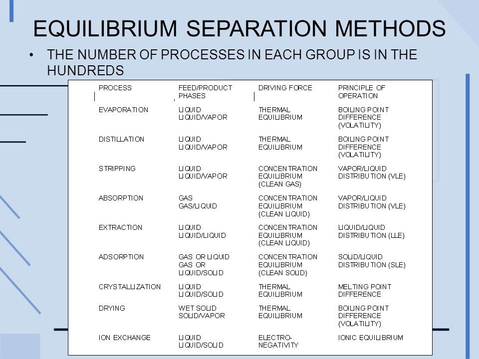 EQUILIBRIUM SEPARATION METHODS THE NUMBER OF PROCESSES IN EACH GROUP IS IN THE HUNDREDS