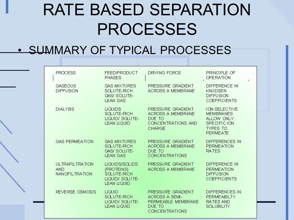 RATE BASED SEPARATION PROCESSES SUMMARY OF TYPICAL PROCESSES