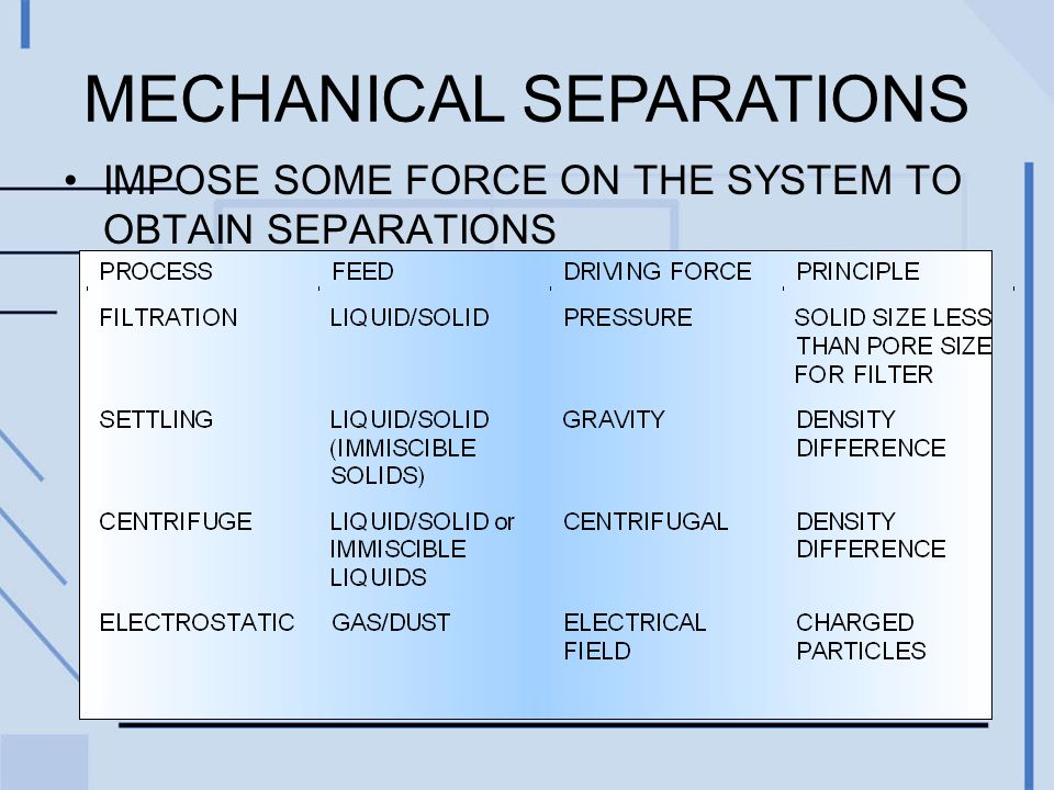 MECHANICAL SEPARATIONS IMPOSE SOME FORCE ON THE SYSTEM TO OBTAIN SEPARATIONS