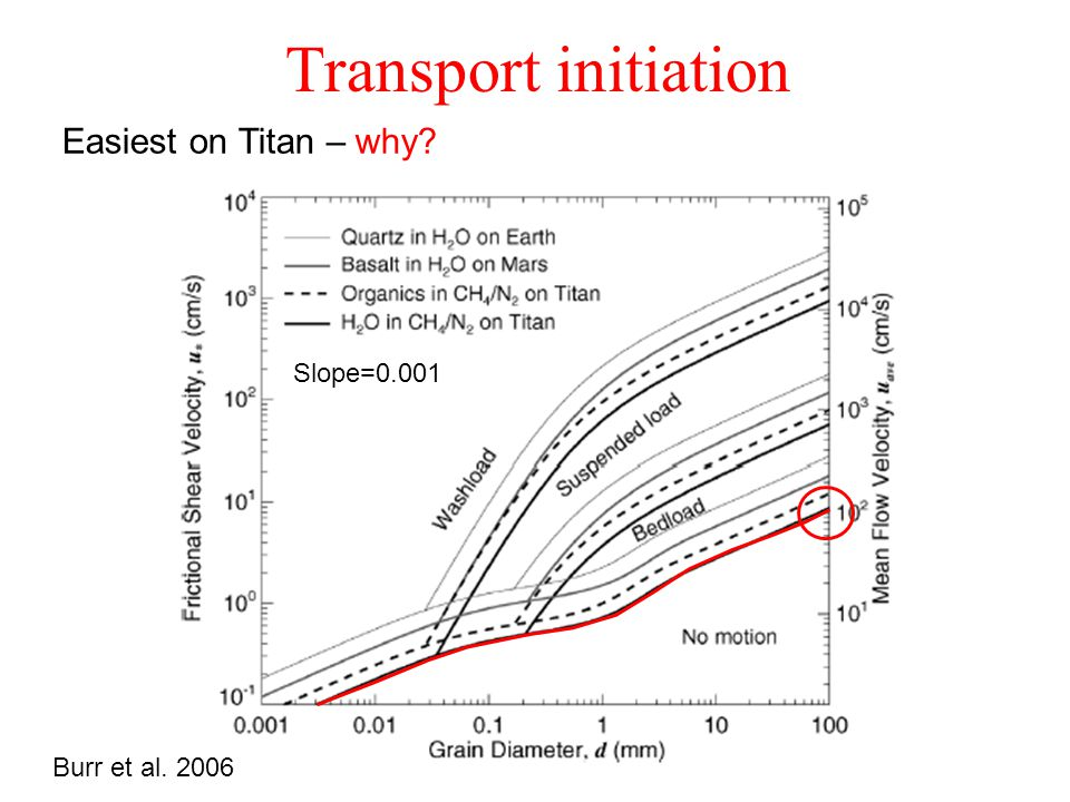 Transport initiation Burr et al. 2006 Slope=0.001 Easiest on Titan – why?