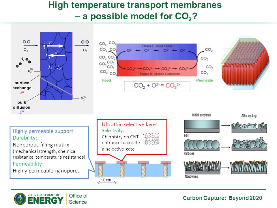 Carbon Capture: Beyond 2020 High temperature transport membranes – a possible model for CO 2