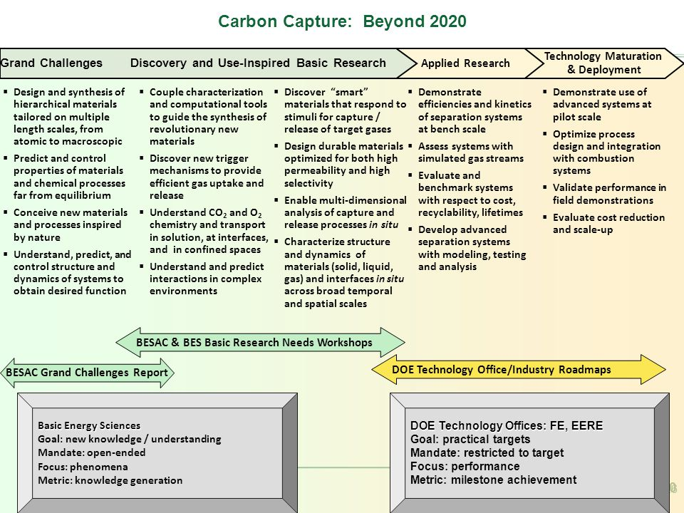 Carbon Capture: Beyond 2020 26 Carbon Capture: Beyond 2020 26 Technology Maturation & Deployment Applied Research Grand Challenges Discovery and Use-Inspired Basic Research  Design and synthesis of hierarchical materials tailored on multiple length scales, from atomic to macroscopic  Predict and control properties of materials and chemical processes far from equilibrium  Conceive new materials and processes inspired by nature  Understand, predict, and control structure and dynamics of systems to obtain desired function BESAC & BES Basic Research Needs Workshops BESAC Grand Challenges Report DOE Technology Office/Industry Roadmaps Carbon Capture: Beyond 2020 Basic Energy Sciences Goal: new knowledge / understanding Mandate: open-ended Focus: phenomena Metric: knowledge generation DOE Technology Offices: FE, EERE Goal: practical targets Mandate: restricted to target Focus: performance Metric: milestone achievement  Demonstrate efficiencies and kinetics of separation systems at bench scale  Assess systems with simulated gas streams  Evaluate and benchmark systems with respect to cost, recyclability, lifetimes  Develop advanced separation systems with modeling, testing and analysis  Demonstrate use of advanced systems at pilot scale  Optimize process design and integration with combustion systems  Validate performance in field demonstrations  Evaluate cost reduction and scale-up  Couple characterization and computational tools to guide the synthesis of revolutionary new materials  Discover new trigger mechanisms to provide efficient gas uptake and release  Understand CO 2 and O 2 chemistry and transport in solution, at interfaces, and in confined spaces  Understand and predict interactions in complex environments  Discover smart materials that respond to stimuli for capture / release of target gases  Design durable materials optimized for both high permeability and high selectivity  Enable multi-dimensional analysis of capture and release processes in situ  Characterize structure and dynamics of materials (solid, liquid, gas) and interfaces in situ across broad temporal and spatial scales