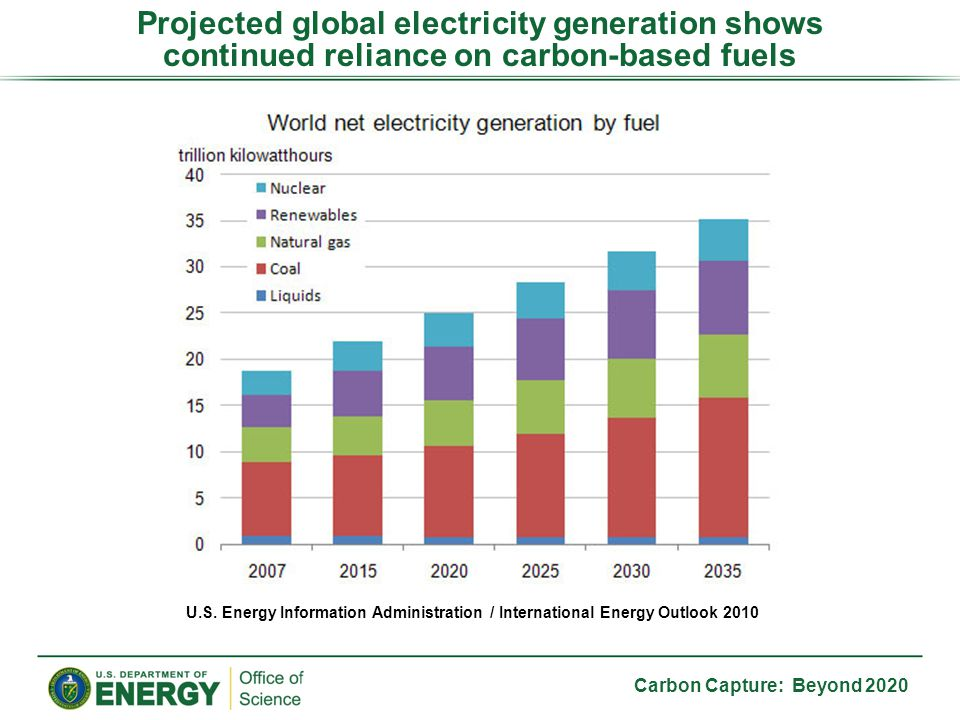Projected global electricity generation shows continued reliance on carbon-based fuels U.S.
