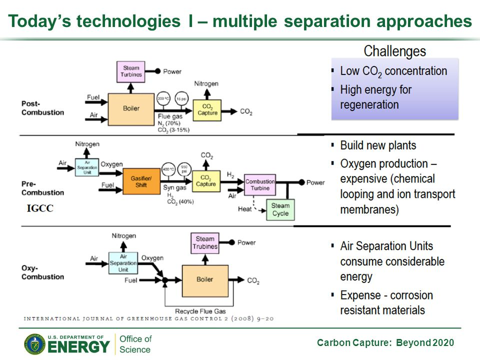 Carbon Capture: Beyond 2020 Today's technologies I – multiple separation approaches