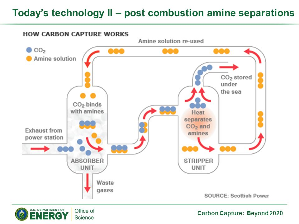 Carbon Capture: Beyond 2020 Typical 550 MW coal-fired electrical plant –2 million ft 3 of flue gas per minute –Contains CO 2, H 2 O, N 2, O 2, NO x, SO x, and ash Today's technologies III – scope of the problem