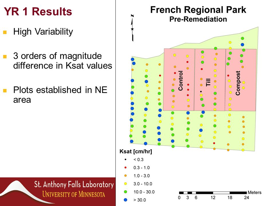 YR 1 Results High Variability 3 orders of magnitude difference in Ksat values Plots established in NE area