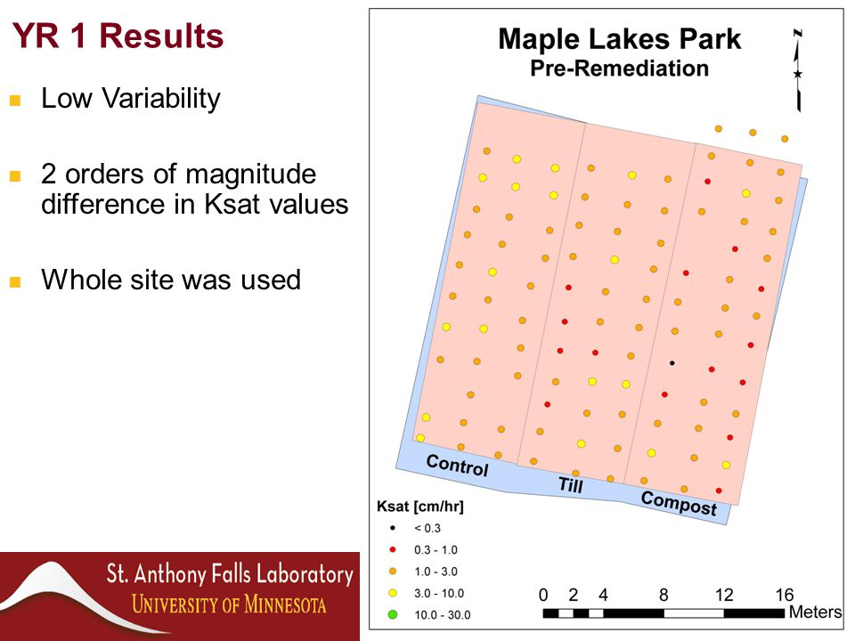 YR 1 Results Low Variability 2 orders of magnitude difference in Ksat values Whole site was used