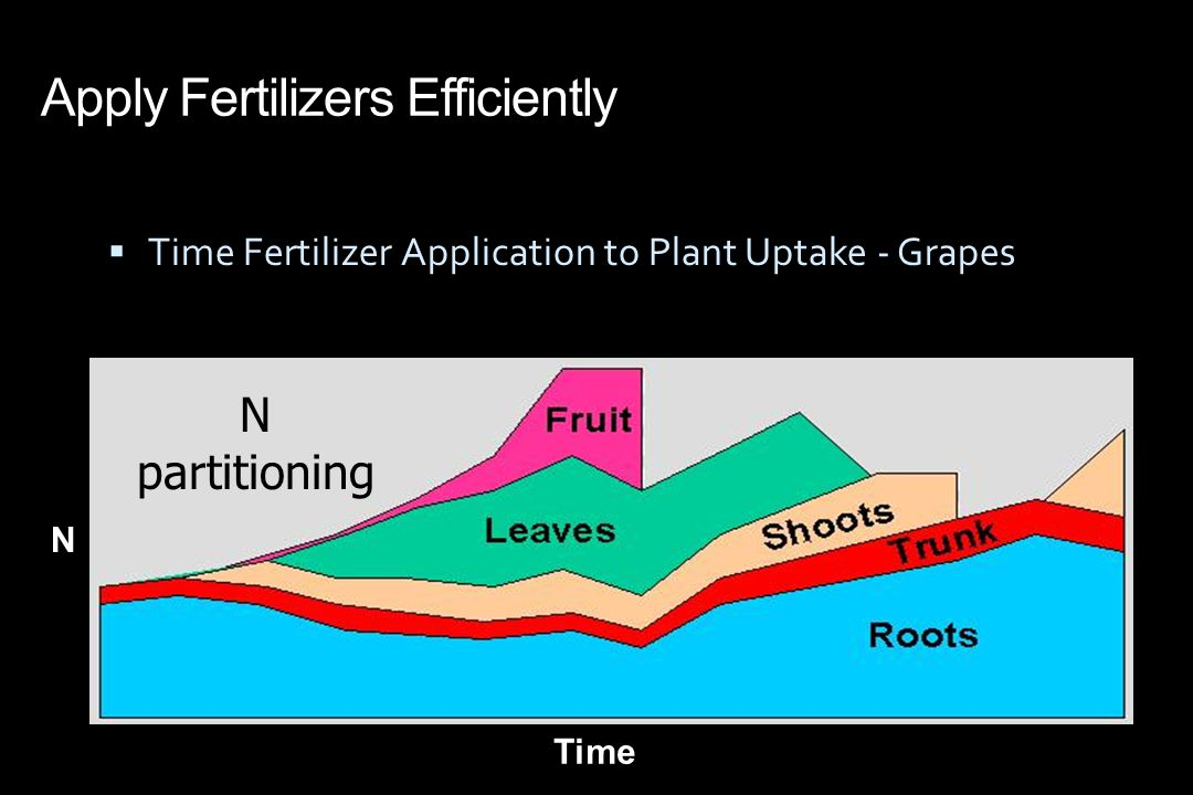 Apply Fertilizers Efficiently  Time Fertilizer Application to Plant Uptake - Grapes N partitioning N Time