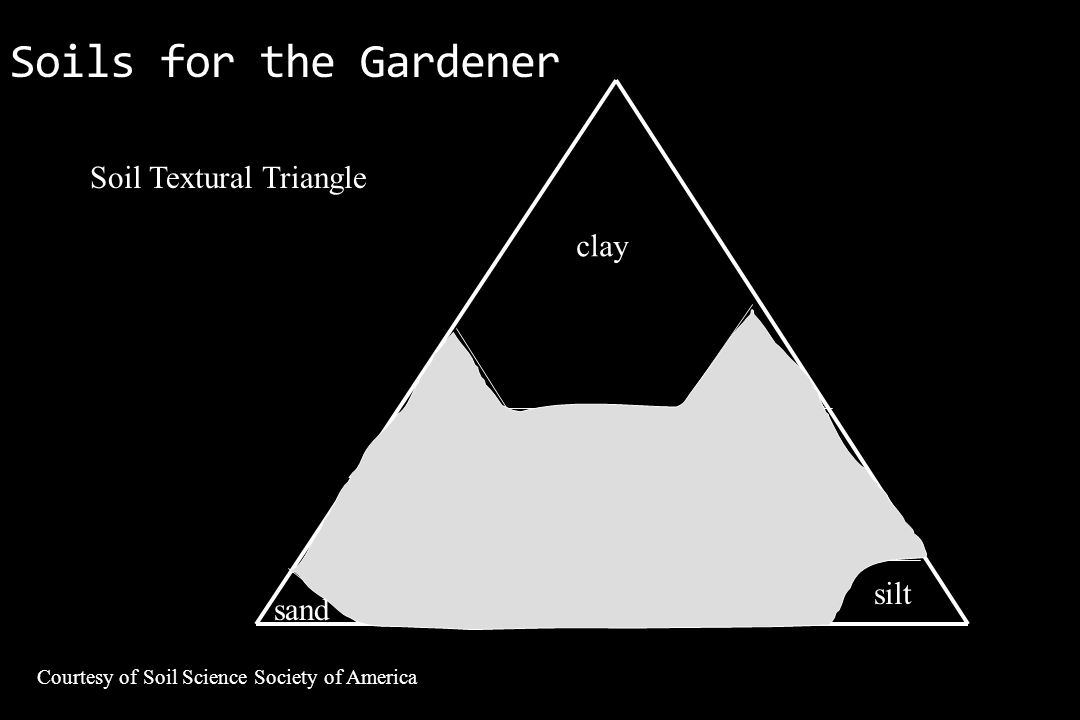 Soils for the Gardener Courtesy of Soil Science Society of America Soil Textural Triangle clay silt sand