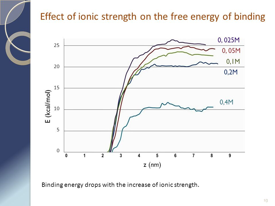 Effect of ionic strength on the free energy of binding 13 Binding energy drops with the increase of ionic strength. 0, 025M 0, 05M 0,1M 0,2M 0,4M z (n