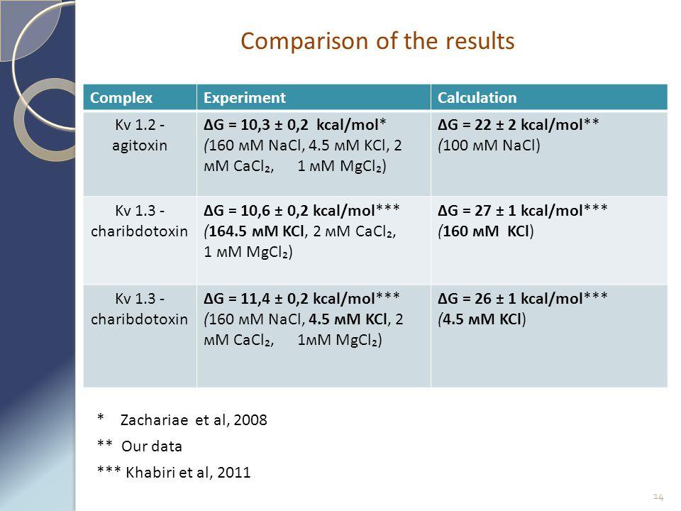 Comparison of the results * Zachariae et al, 2008 ** Our data *** Khabiri et al, 2011 14 ComplexExperimentCalculation Kv 1.2 - agitoxin ∆G = 10,3 ± 0,2 kcal/mol* (160 мМ NaCl, 4.5 мМ KCl, 2 мМ CaCl₂, 1 мМ MgCl₂) ∆G = 22 ± 2 kcal/mol** (100 мМ NaCl) Kv 1.3 - charibdotoxin ∆G = 10,6 ± 0,2 kcal/mol*** (164.5 мМ KCl, 2 мМ CaCl₂, 1 мМ MgCl₂) ∆G = 27 ± 1 kcal/mol*** (160 мМ KCl) Kv 1.3 - charibdotoxin ∆G = 11,4 ± 0,2 kcal/mol*** (160 мМ NaCl, 4.5 мМ KCl, 2 мМ CaCl₂, 1мМ MgCl₂) ∆G = 26 ± 1 kcal/mol*** (4.5 мМ KCl)