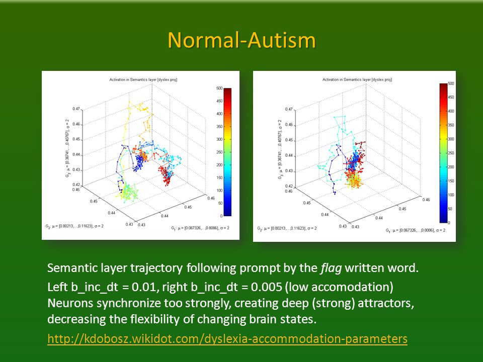 Normal-Autism Semantic layer trajectory following prompt by the flag written word.