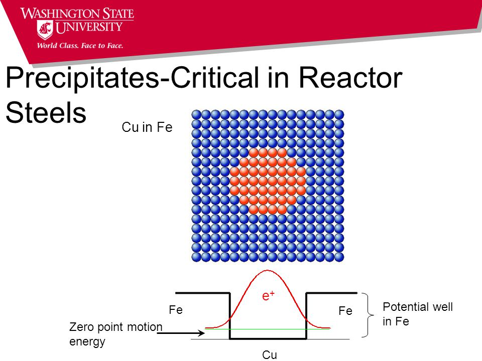 Fe Cu Zero point motion energy Potential well in Fe e+e+ Cu in Fe Precipitates-Critical in Reactor Steels