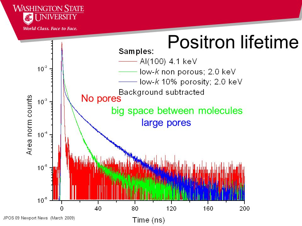 Positron lifetime No pores big space between molecules large pores JPOS 09 Newport News (March 2009)
