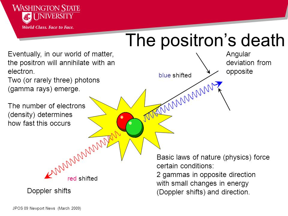 The positron's death  = g (p  ) red shifted blue shifted Eventually, in our world of matter, the positron will annihilate with an electron.