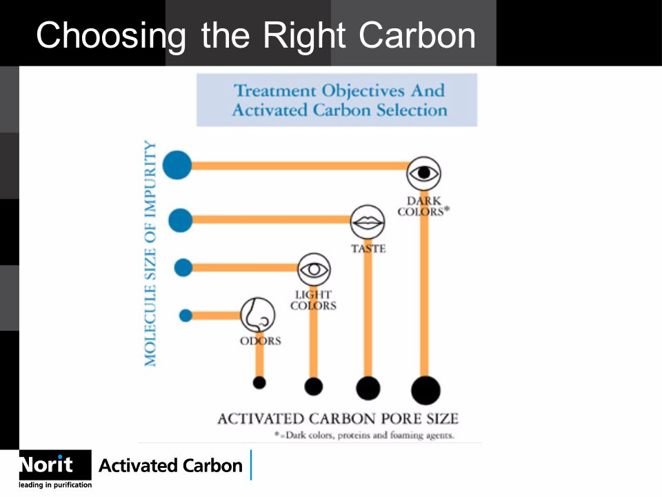 Choosing the Right Carbon