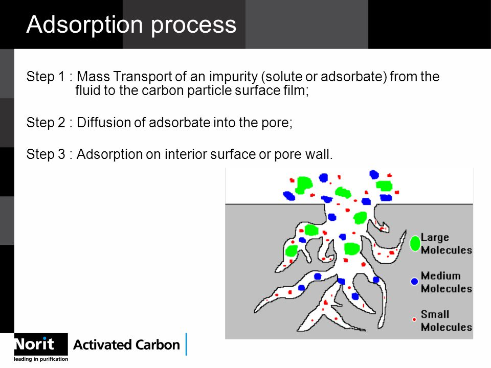 Adsorption process Step 1 : Mass Transport of an impurity (solute oradsorbate) from the fluid to the carbon particle surface film; Step 2 : Diffusion