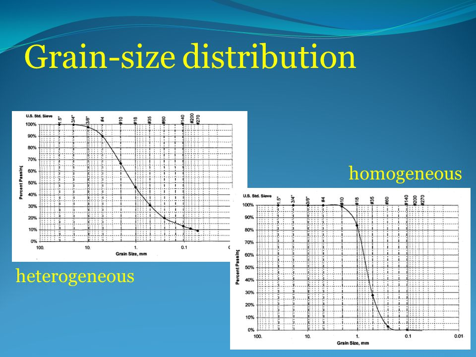 Grain-size distribution heterogeneous homogeneous