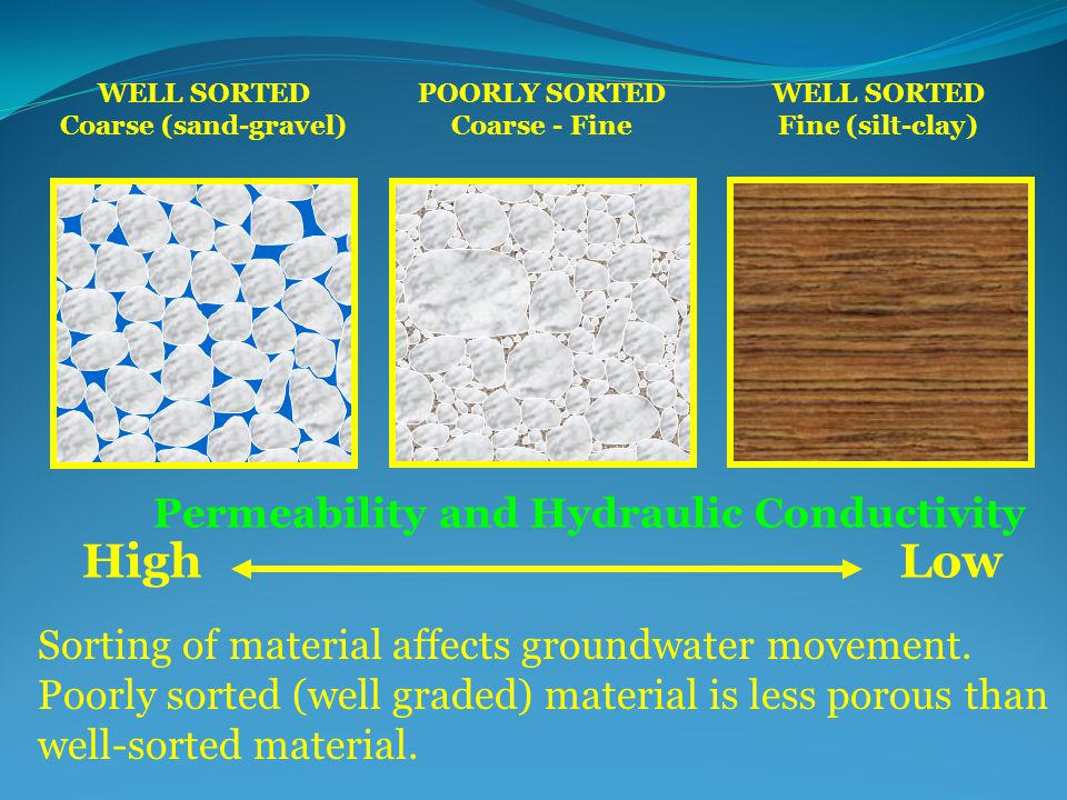 WELL SORTED Coarse (sand-gravel) POORLY SORTED Coarse - Fine WELL SORTED Fine (silt-clay) Permeability and Hydraulic Conductivity HighLow Sorting of material affects groundwater movement.